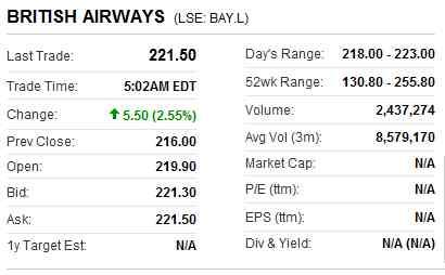 Stock Price, Bid, Ask, Open, Close