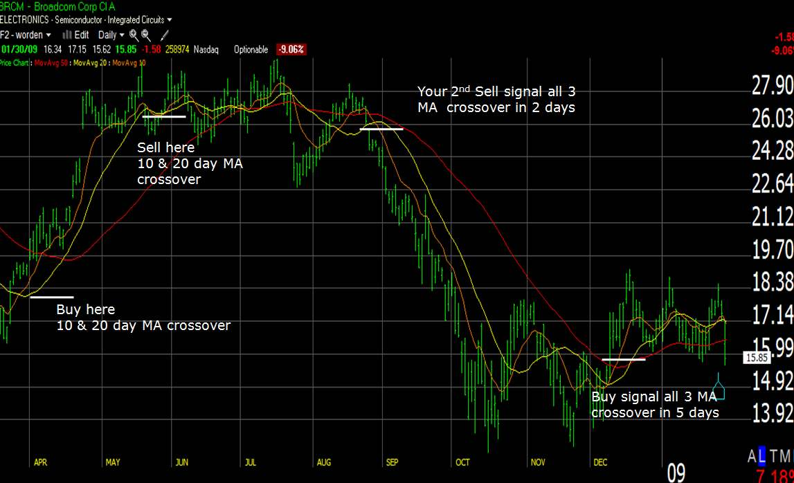 3 Line Moving Average Chart - 4 Point Analysis