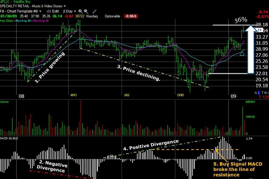 MACD Detailed Example Chart