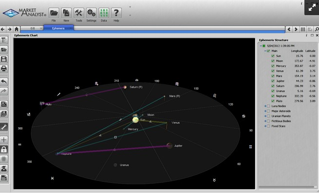 Breakthrough Astrological Charts with Optuma
