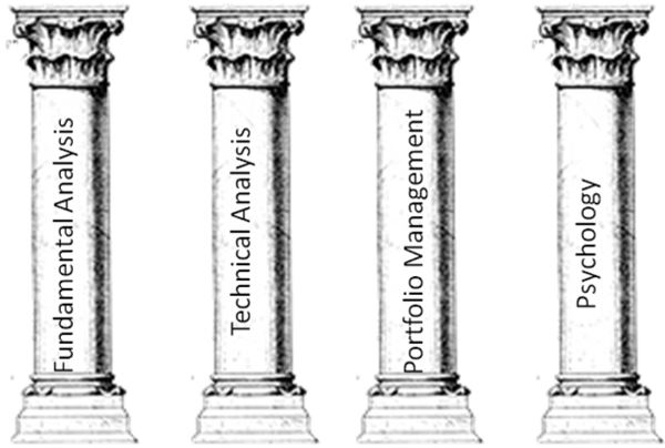 The 4 Pillars to Stock Market Success
