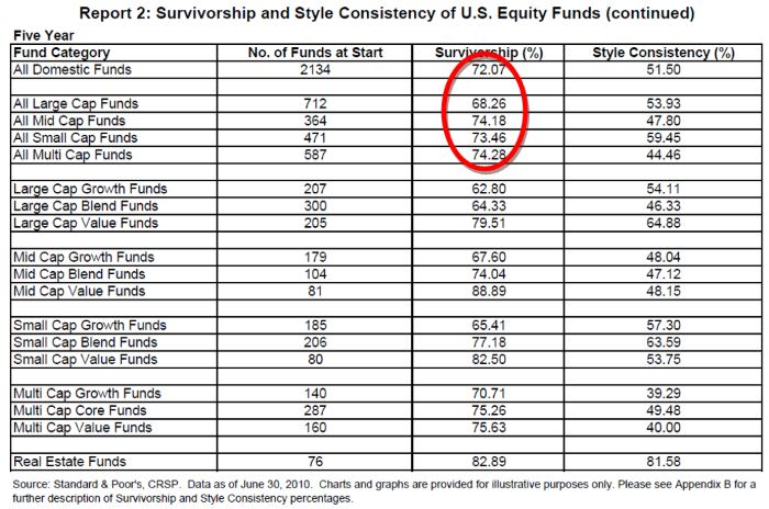 How many stock market funds manage to survive longer than 5 years?