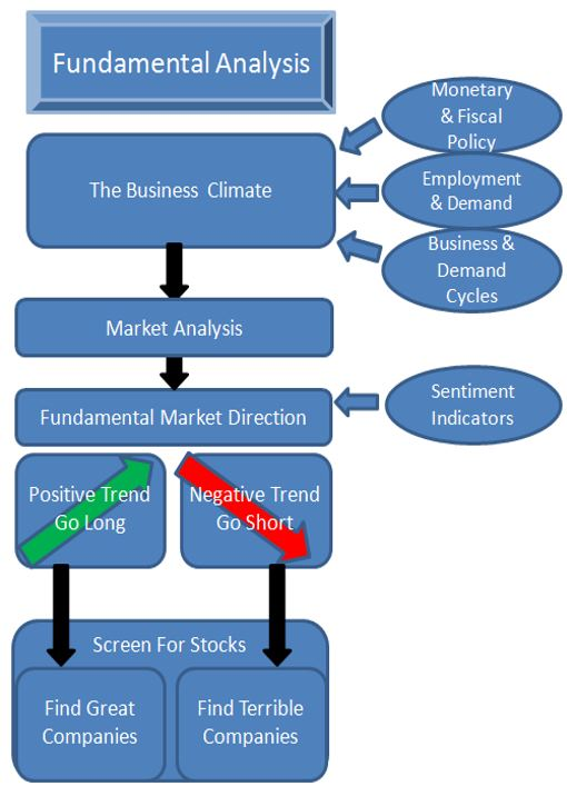 The Fundamental Analysis Pillar Of The Stock Market Profits Blueprint