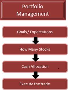 stock-market-profits-blueprint-portfolio-analysis