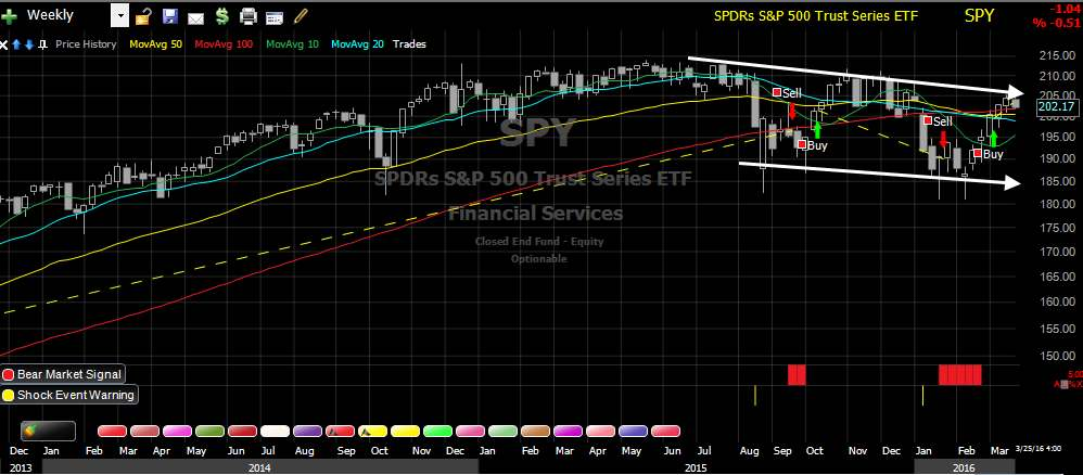 SP-500 US - Weekly - Stock Market Crash Detector System
