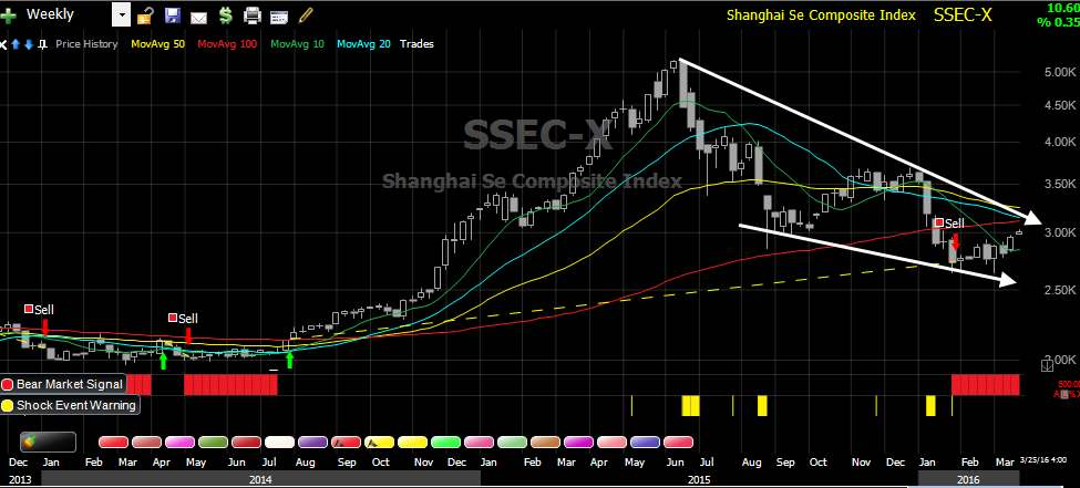 Shanghai Composite - Weekly - Stock Market Crash Detector System