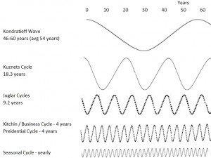 Kondratieff, Kuznets, Juglar, Kitchin, Business and Seasonal Cycles