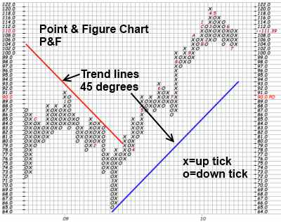 Point and figure (P&F) is a charting technique used in technical analysis. Point and figure charting does not plot price against time as time-based charts do. Instead it plots price against changes in direction by plotting a column of Xs as the price rises and a column of Os as the price falls. History.