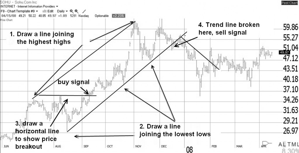 Draw Stock Chart Trend Lines