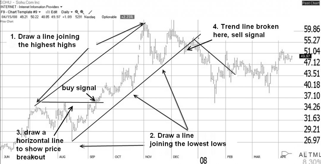 How to trade forex using trend lines