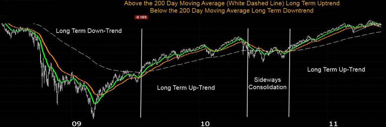 Stock Market Trends using Moving Averages