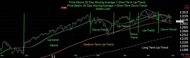 Price above the 100 day moving average (orange) = Medium Term UpTrend