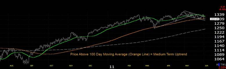 Short Term Up Trends - Price above the Green Moving Average 20