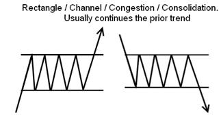 Continuation Patterns Diagram
