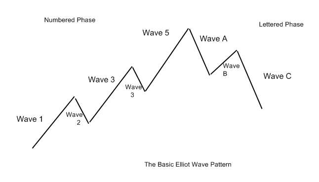 Elliott Waves 1 2 3 4 5 & A B C- 8 Waves Complete the Cycle