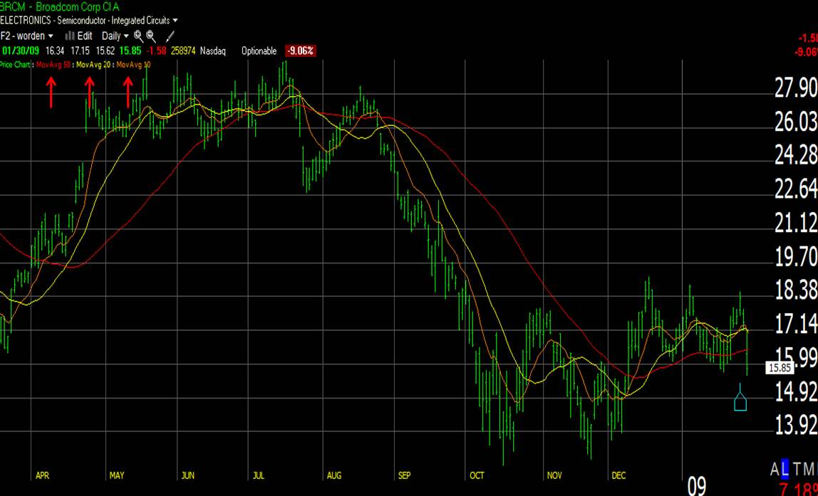 3 Line Moving Average Chart