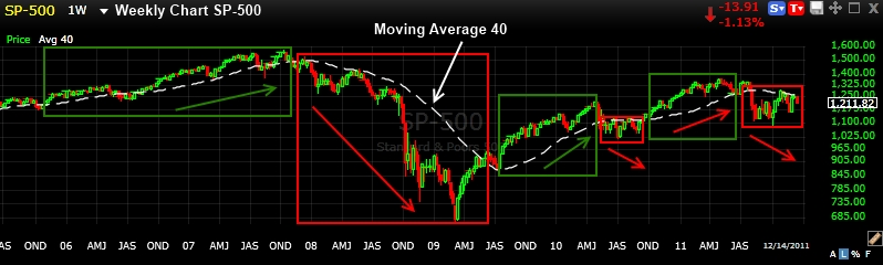 200 Day Moving Average On A Weekly Chart 3 Rules