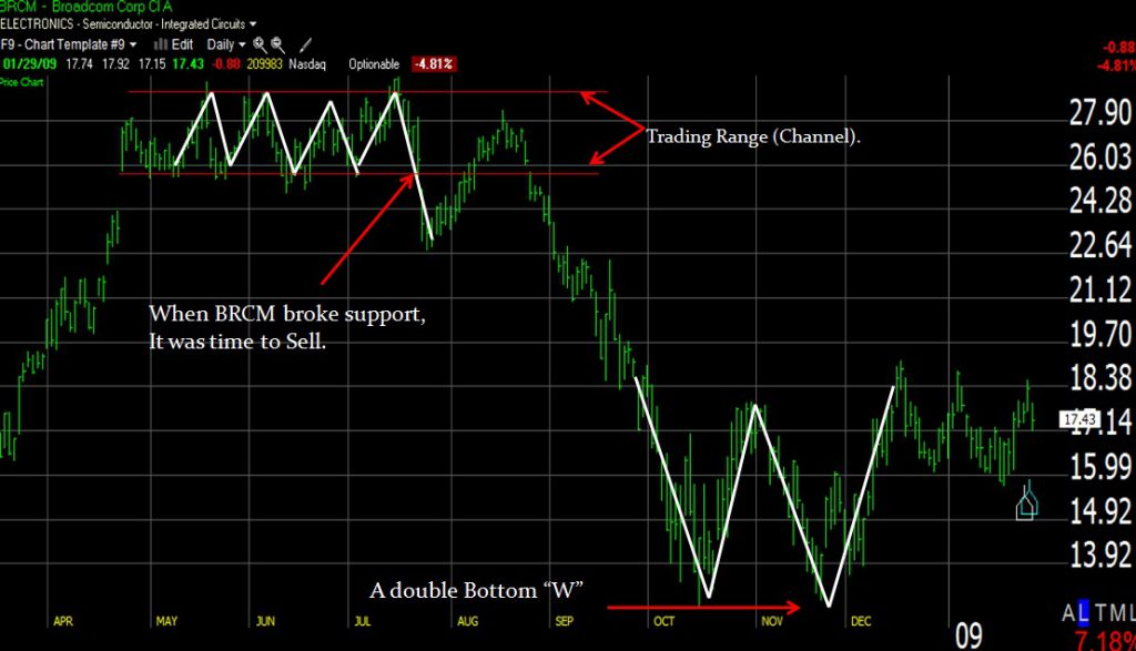 Trend Lines, a critically important stock charting tool
