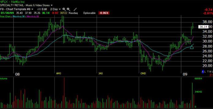 Stock Chart Volume Indicator  3 Step Analysis + Guide