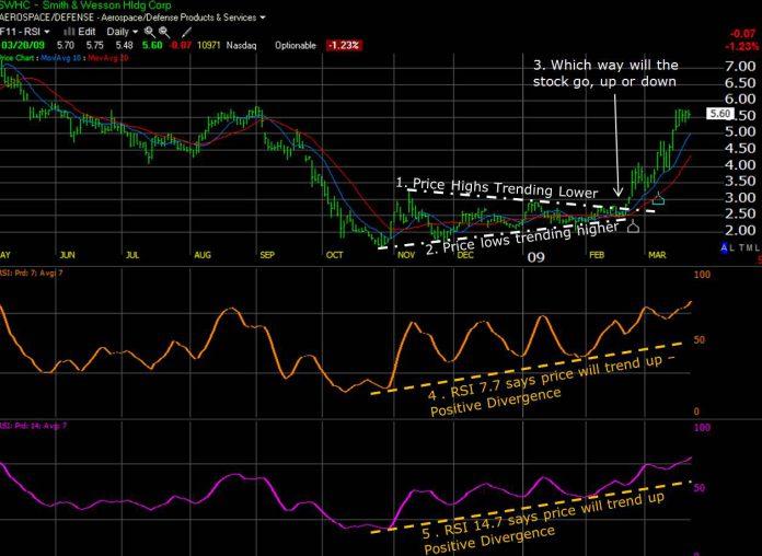 Rsi stock dividend