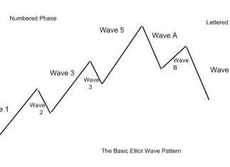 Elliott Wave Theory Analysis