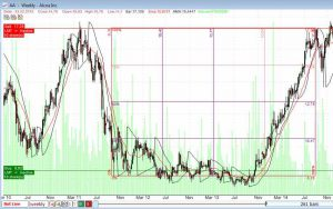 Chart - Quantshare - High Quality Stock Market Software