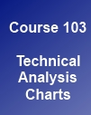 Learn Stock Trading with course 103 - Technical Analysis