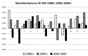 The Best Months to Buy Stocks