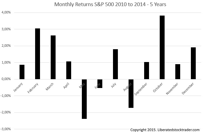 Stock Market Returns Monthly from 2010 to 2014 - Source S&P 500