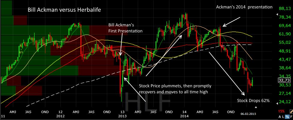 Ackman vs. Herbalife - The impact activist investors can make