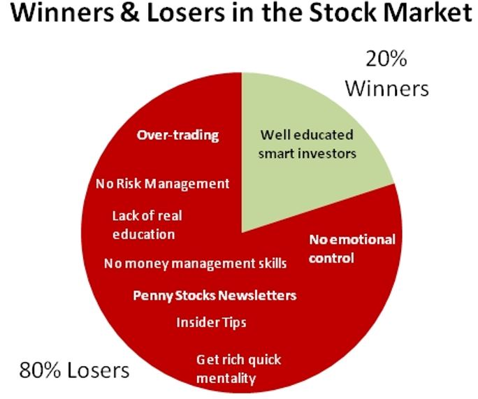 Why do people lose in the stock market?