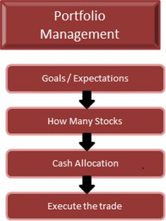 stock-market-profits-blueprint-portfolio-analysis