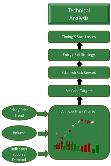 The Technical Analaysis Pillar of the Stock Market Blueprint