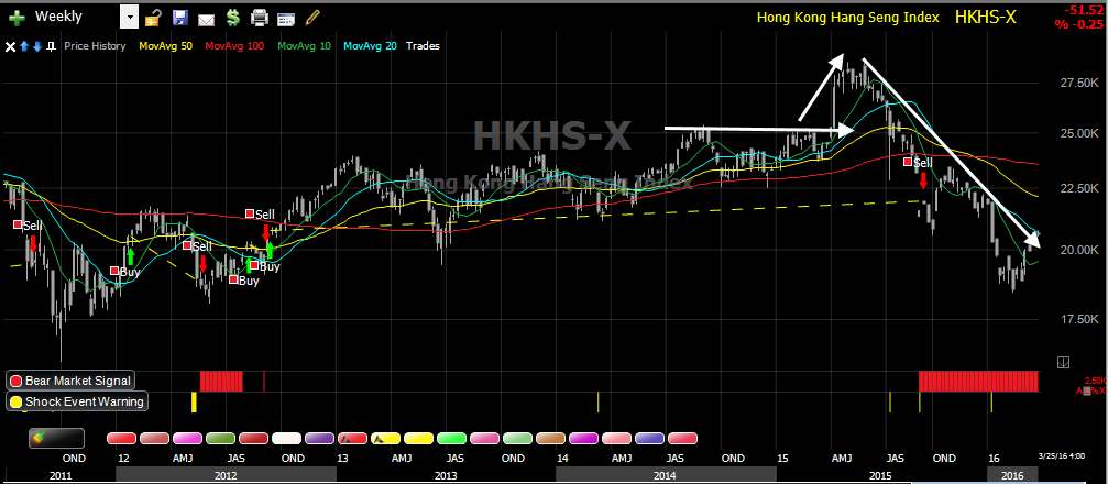 Hang Seng - Weekly - Stock Market Crash Detector System