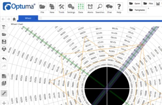 Innovative Wheel Chart Analysis with Optuma