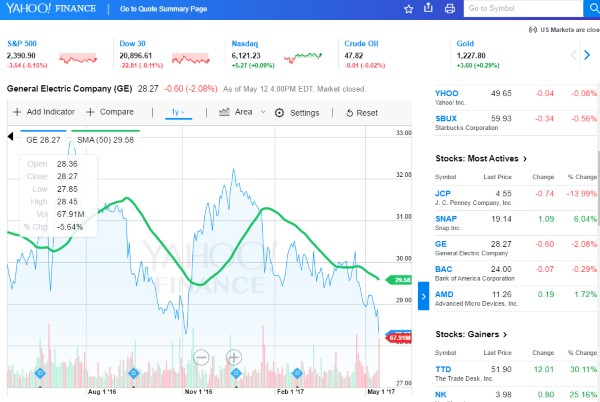 A Strong Step Forward For Yahoo Charts