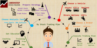 Learning Stock Trading & Investing for the Future