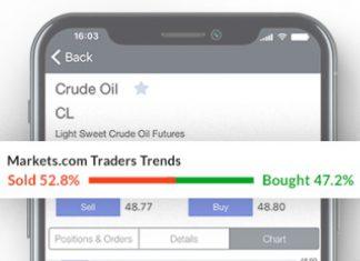 Markets.com CFD Forex Broker Review