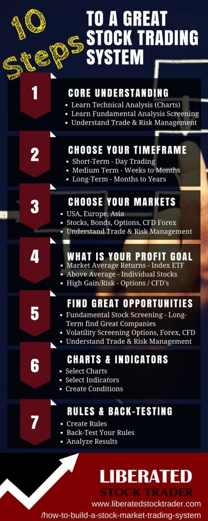 10 Step Stock Trading System- 10 powerful steps to building a PROFITABLE Stock Market Trading System. Fundamental, Technicals, Backtesting
