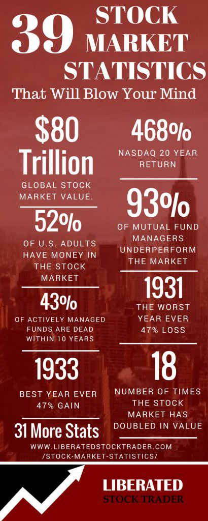 39 Mind Blowing Stock Market Statistics Infographic