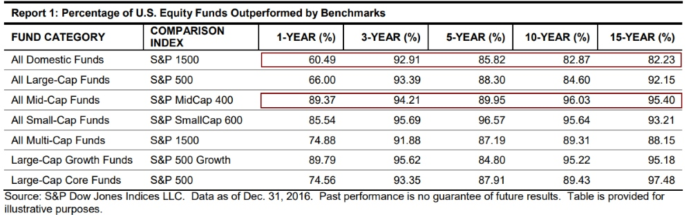 Percent Equity Funds Outperformed By Benchmarks 2017 - Source Standard & Poors SPIVA 2017 Report
