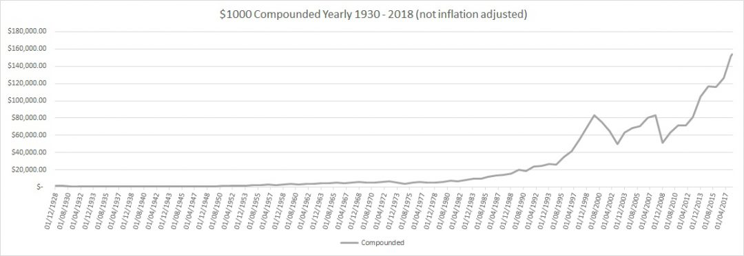SP 500 Market Return Compounded 1930 to 2018