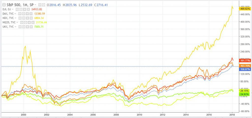 20 Year Stock Market Returns - S&P500 vs, DJiA vs Nasdaq vs Nikkei 225 vs UK FTSE 100 vs German DAX
