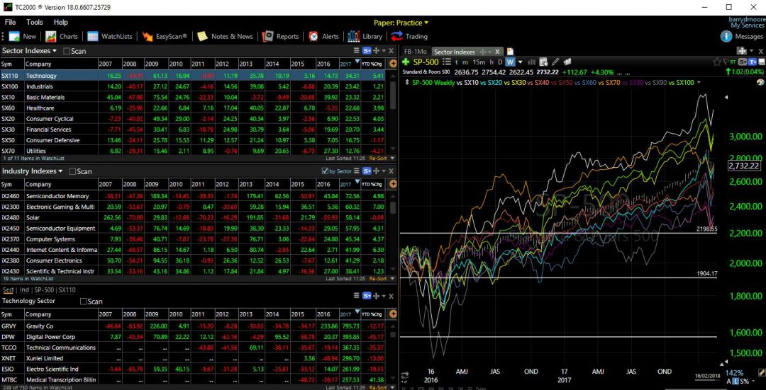 TC2000 Review [125 Data Points] From A PRO Analyst | Liberated Stock