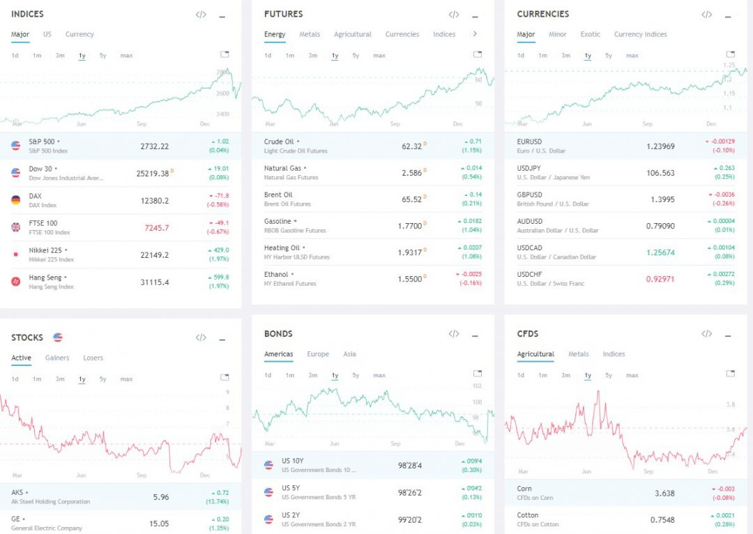 Tradingview's Huge Market Data Coverage