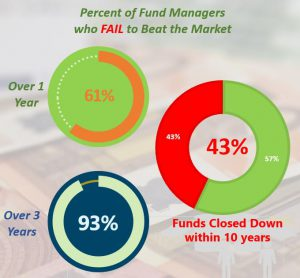 Percentage of Fund Managers Who Fail to Beat Stock Market