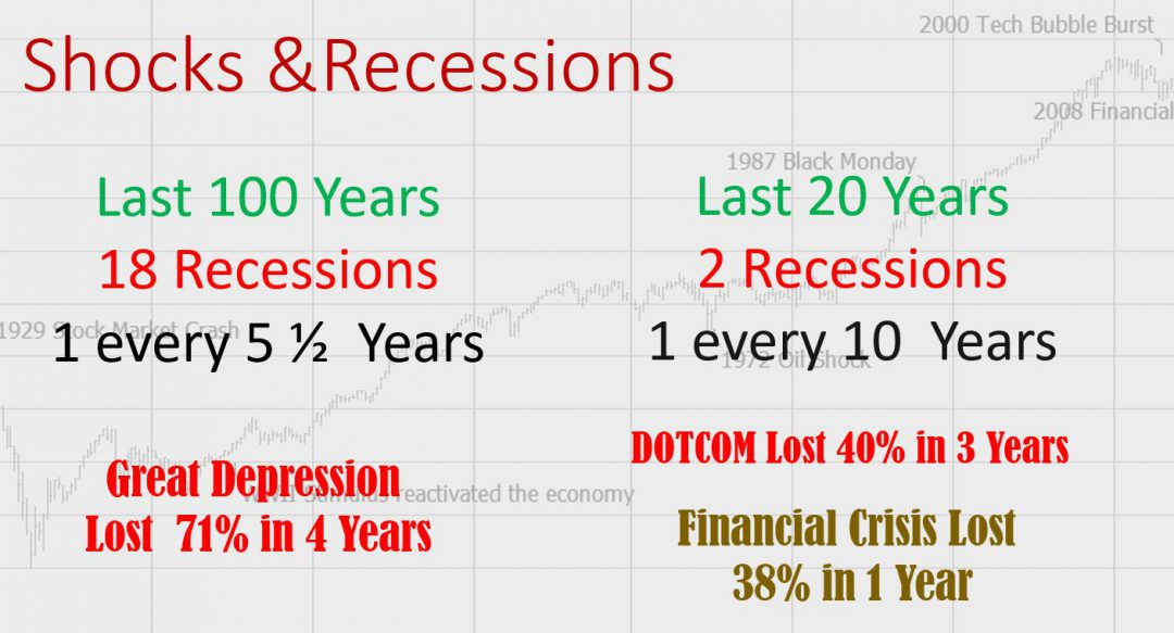 Stock Market Crashes over last 100 Years