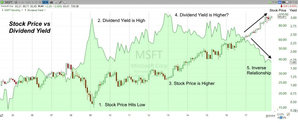 The Inverse Relationship Between Stock Price & Dividend Yield