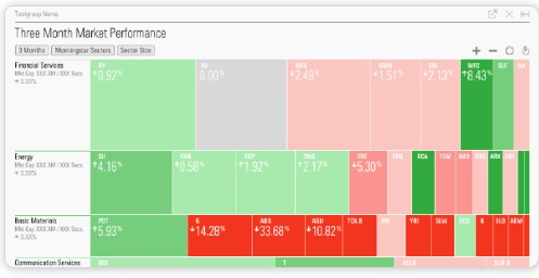 FirsTrade - HeatMap Helps You Find Hot Sectors