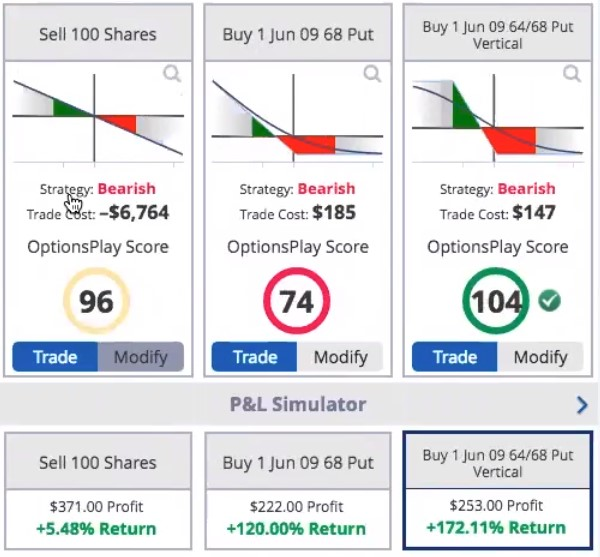 Learn how to trade options fast
